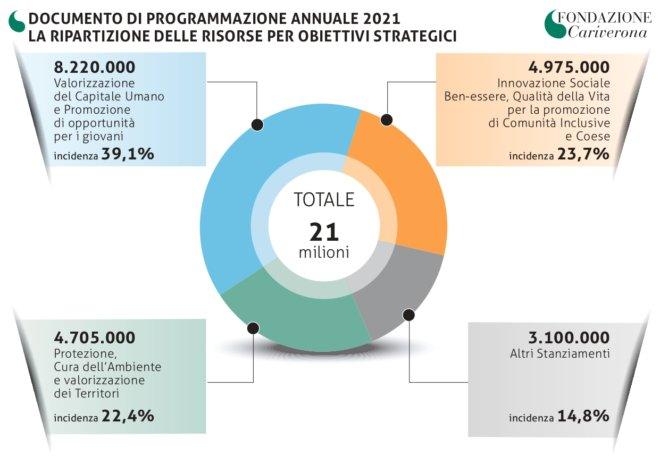 Fondazione Cariverona - DPA 2021 Infografica Ripartizione Risorse_page-0001