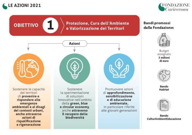 Fondazione Cariverona - DPA 2021 Obiettivo 1_page-0001