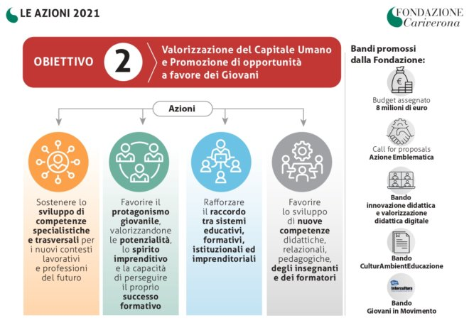 Fondazione Cariverona - DPA 2021 Obiettivo 2_page-0001