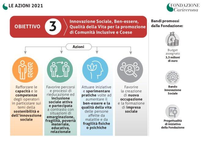 Fondazione Cariverona - DPA 2021 Obiettivo 3_pages-to-jpg-0001