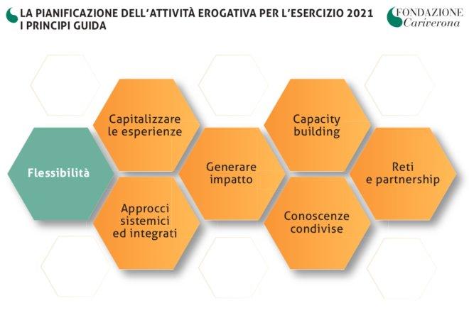 Fondazione Cariverona - DPA 2021 Principi guida_pages-to-jpg-0001